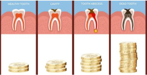 Maybe I'll Just Wait Until it Hurts…Dentistry When the Average American has Less than $500